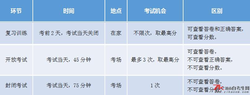 湖南自考点考上机考试各环节