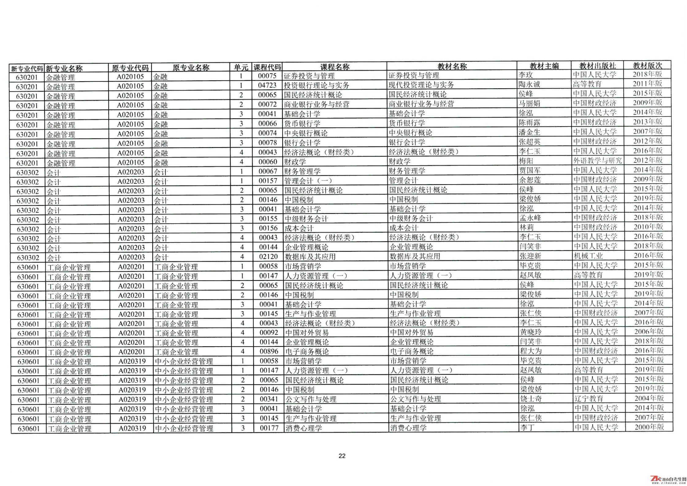 2021年4月湖南自考开考课程教材目录